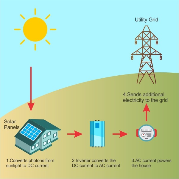 What is Solar